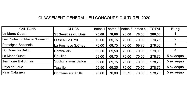 Classement cc 2020 finalistes